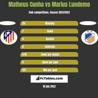 Matheus Cunha vs Marius Lundemo h2h player stats