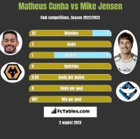 Matheus Cunha vs Mike Jensen h2h player stats