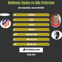 Matheus Cunha vs Nils Petersen h2h player stats