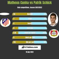 Matheus Cunha vs Patrik Schick h2h player stats