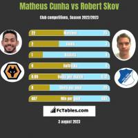 Matheus Cunha vs Robert Skov h2h player stats