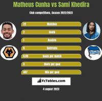 Matheus Cunha vs Sami Khedira h2h player stats