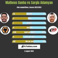 Matheus Cunha vs Sargis Adamyan h2h player stats