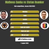 Matheus Cunha vs Stefan Ilsanker h2h player stats