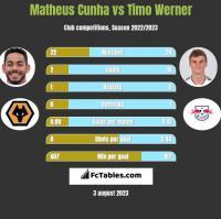 Matheus Cunha vs Timo Werner h2h player stats
