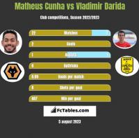 Matheus Cunha vs Vladimir Darida h2h player stats