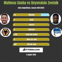 Matheus Cunha vs Deyovaisio Zeefuik h2h player stats