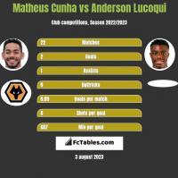 Matheus Cunha vs Anderson Lucoqui h2h player stats