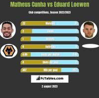 Matheus Cunha vs Eduard Loewen h2h player stats