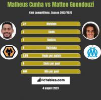 Matheus Cunha vs Matteo Guendouzi h2h player stats