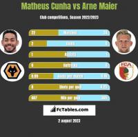 Matheus Cunha vs Arne Maier h2h player stats