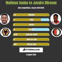 Matheus Cunha vs Javairo Dilrosun h2h player stats