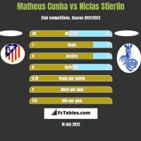 Matheus Cunha vs Niclas Stierlin h2h player stats