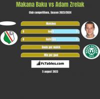Makana Baku vs Adam Zrelak h2h player stats
