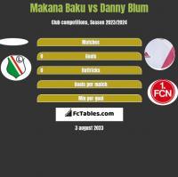 Makana Baku vs Danny Blum h2h player stats