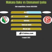 Makana Baku vs Emmanuel Iyoha h2h player stats