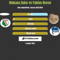 Makana Baku vs Fabian Reese h2h player stats