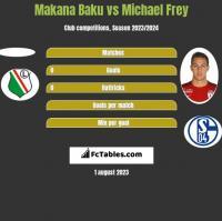 Makana Baku vs Michael Frey h2h player stats