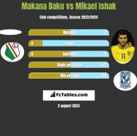 Makana Baku vs Mikael Ishak h2h player stats