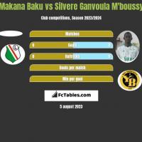Makana Baku vs Silvere Ganvoula M'boussy h2h player stats