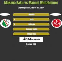 Makana Baku vs Manuel Wintzheimer h2h player stats