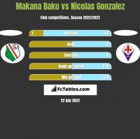 Makana Baku vs Nicolas Gonzalez h2h player stats
