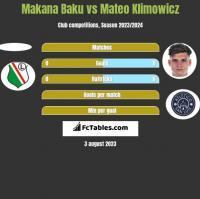 Makana Baku vs Mateo Klimowicz h2h player stats