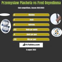 Przemyslaw Placheta vs Fred Onyedinma h2h player stats
