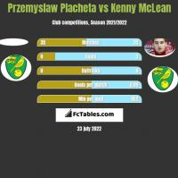 Przemyslaw Placheta vs Kenny McLean h2h player stats