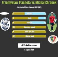 Przemyslaw Placheta vs Michal Chrapek h2h player stats