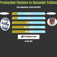 Przemyslaw Placheta vs Alexander Pattison h2h player stats