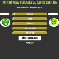 Przemyslaw Placheta vs Jakub Labojko h2h player stats
