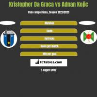 Kristopher Da Graca vs Adnan Kojic h2h player stats