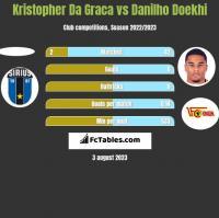 Kristopher Da Graca vs Danilho Doekhi h2h player stats