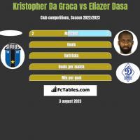 Kristopher Da Graca vs Eliazer Dasa h2h player stats