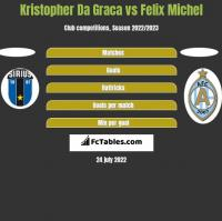 Kristopher Da Graca vs Felix Michel h2h player stats