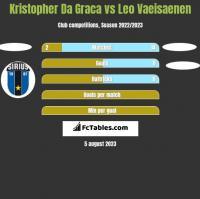 Kristopher Da Graca vs Leo Vaeisaenen h2h player stats
