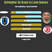 Kristopher Da Graca vs Leon Guwara h2h player stats