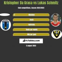 Kristopher Da Graca vs Lukas Schmitz h2h player stats