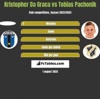 Kristopher Da Graca vs Tobias Pachonik h2h player stats