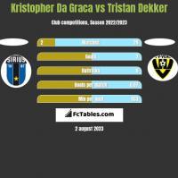 Kristopher Da Graca vs Tristan Dekker h2h player stats