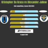 Kristopher Da Graca vs Alexander Jallow h2h player stats