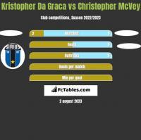 Kristopher Da Graca vs Christopher McVey h2h player stats