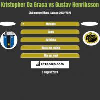 Kristopher Da Graca vs Gustav Henriksson h2h player stats