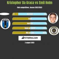 Kristopher Da Graca vs Emil Holm h2h player stats