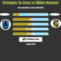 Kristopher Da Graca vs Million Manhoef h2h player stats