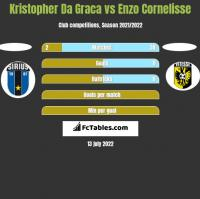 Kristopher Da Graca vs Enzo Cornelisse h2h player stats