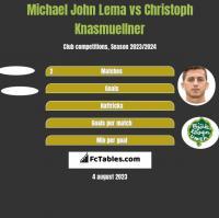 Michael John Lema vs Christoph Knasmuellner h2h player stats