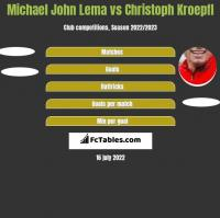 Michael John Lema vs Christoph Kroepfl h2h player stats