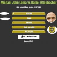 Michael John Lema vs Daniel Offenbacher h2h player stats